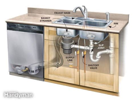 pipes under kitchen sink diagram plumbing under kitchen sink dasmu us