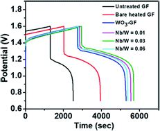 electrocatalytic activity  nb doped hexagonal wo nanowire modified graphite felt