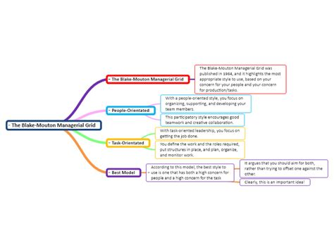 blake mouton managerial grid mind map biggerplate