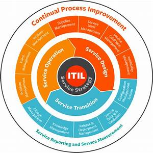Best Practice Insights  Itil V3 Booklets