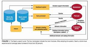 28 Best Software Architecture Diagrams Images On Pinterest