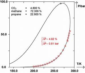 Solid Line   P T  Phase Envelope Of A Co 2  4 8 Mol