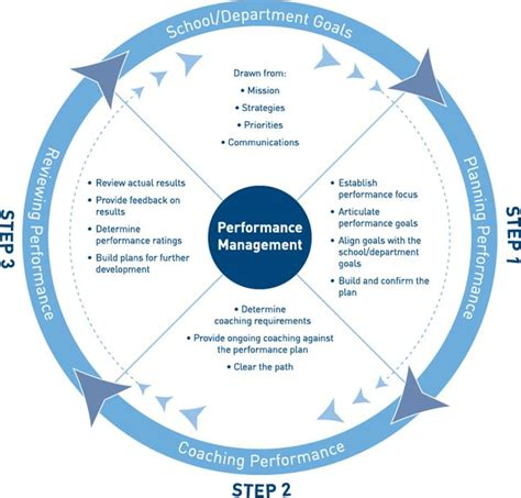 360 Degree Performance Appraisal Forms And Exles Mr Management By Objectives Process Mr Dashboard
