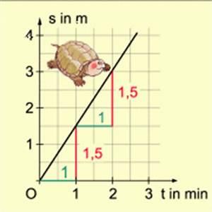 Proportionalität Berechnen : funktionen mit der gleichung y mx in mathematik sch lerlexikon lernhelfer ~ Themetempest.com Abrechnung
