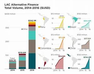 The Latin American Alternative Lending Landscape