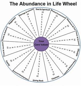 Life wheel your abundance in life blog for Blank wheel of life template