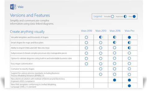 Create Versatile Data-linked Diagrams, Visio Online Plan 2