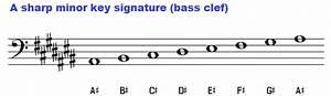 Key Of A Sharp Minor  Chords