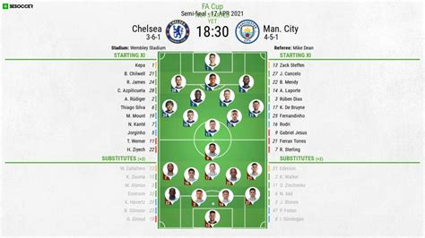 The likes of mateo kovacic, kevin de bruyne, raheem sterling and thiago silva will receive plenty of support from their other gorgeous halves during saturday's champions league final. Chelsea v Man City - as it happened