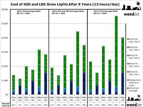 term costs of grow lights weedist