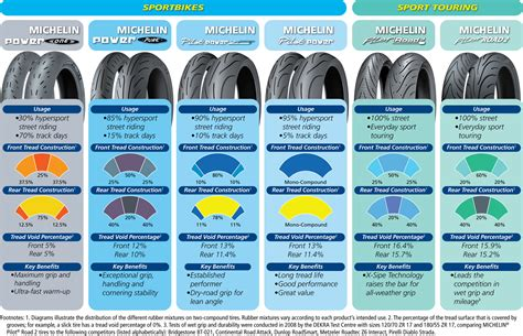 Michelin Pilot Road 4 Tires Review