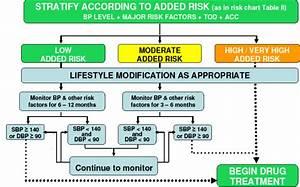 Hypertency  Hypertensive Crisis Pathophysiology Diagram