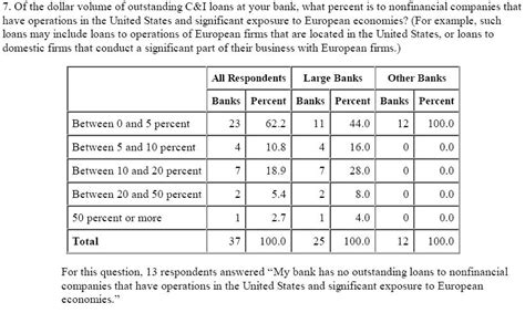 Loan Officer Business Plan / Dissertation