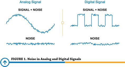 reducing signal noise in practice precision digital