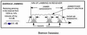 Electronic Warfare - Radar Noise Jamming