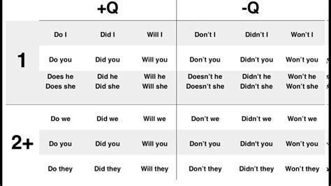 Verbpositive Questionnegative Question Youtube