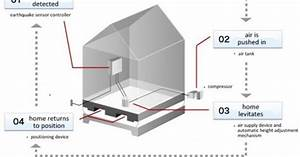 Air Danshin Levitating House Could Protect Against Earthquake Damage  U00ab Inhabitat  U2013 Green Design
