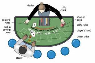 How to Play Blackjack Table