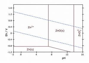 File Zn-pourbaix-diagram Svg