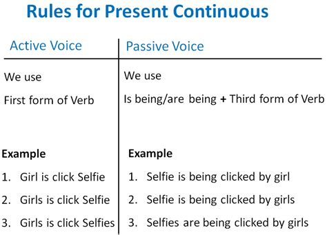 Present Continuous Active Passive Voice Rules  Active Voice And Passi