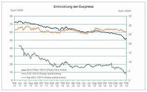 ölpreis Berechnen : erdgas e control ~ Themetempest.com Abrechnung