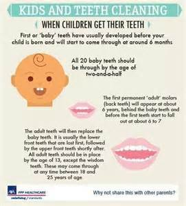 Children Dental Facts
