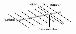 How Does A Yagi Uda Antenna Work