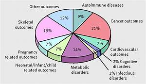 Vitamin D And Multiple Health Outcomes  Umbrella Review Of
