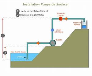 Pompe De Jardin Electrique : pompe de surface pour puit ~ Edinachiropracticcenter.com Idées de Décoration