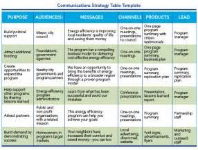 Communication Strategy Plan Template