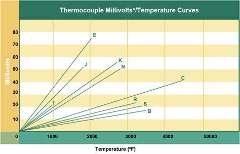 thermocouple accuracies thermocouple accuracy thermocouple accuracy comparison chart