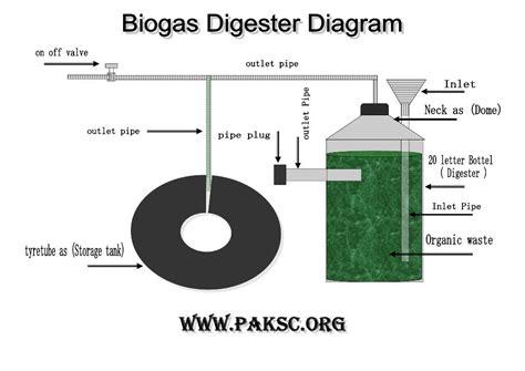 kitchen waste biogas plant design biogas plant anaerobic digester quot science fair project 8722
