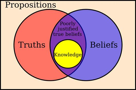 Great Schism Venn Diagram by Outline Of Epistemology