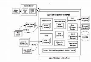 Migrating To Sun One Application Server 7  Enterprise