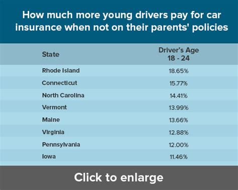 Car Insurance For Adults by Should Get Own Auto Insurance Or Stay On Parents