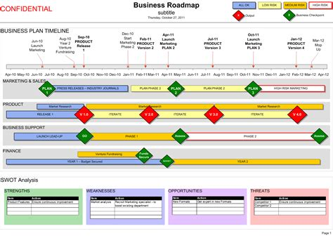 business roadmap  swot timeline visio template