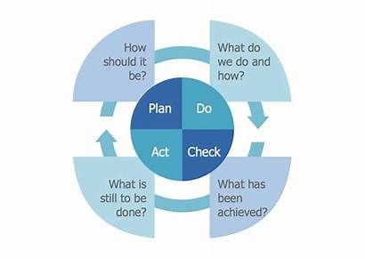 Pdca Act Plan Check Conceptdraw Improvement Diagram