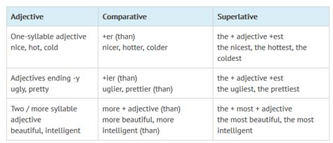 English Grammar Superlatives Englishathomecom