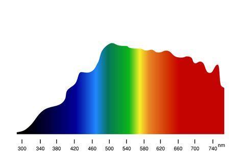 Tageslichtlampen und Vollspektrumlicht von Naturlicht