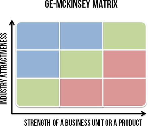 GE McKinsey Matrix | SMI