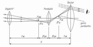 Antamedika Solution  Sejarah Teleskop