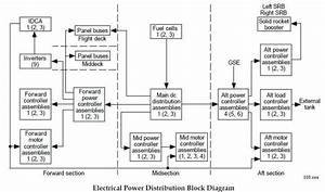 Power Distribution Drawing Software