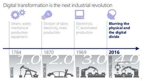 marketing reimagined within the fourth industrial revolution