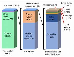 Schematic Diagram Of The Available Water Percentage