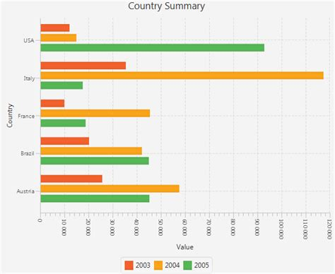 bar chart release