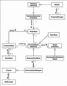 Implementation Class Diagram