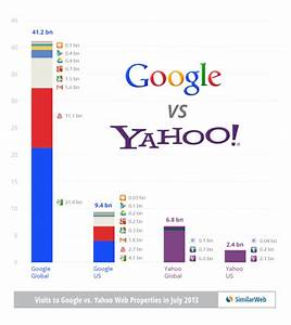 Yahoo Or Google  Web Supremacy Depends On How You Measure