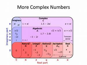 Intro To Argand Diagrams And Complex Conjugates
