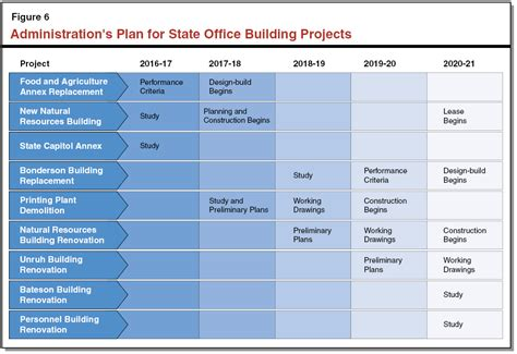 building renovation project plan template the 2016 17 budget the governor s state office building