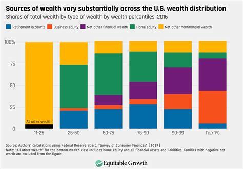 net worth taxes       work
